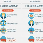 Zillionize Invests in SureField – A Real Estate Brokerage to Sell Homes by Showing Virtual 3D Images